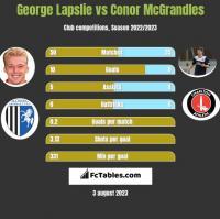 George Lapslie vs Conor McGrandles h2h player stats
