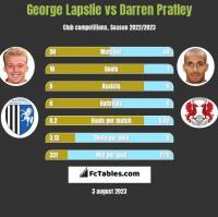George Lapslie vs Darren Pratley h2h player stats