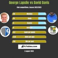 George Lapslie vs David Davis h2h player stats