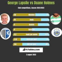 George Lapslie vs Duane Holmes h2h player stats