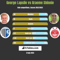George Lapslie vs Graeme Shinnie h2h player stats