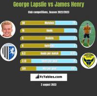George Lapslie vs James Henry h2h player stats