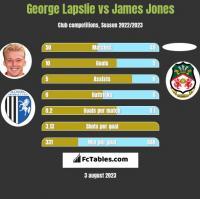 George Lapslie vs James Jones h2h player stats