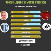 George Lapslie vs Jamie Paterson h2h player stats