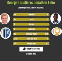 George Lapslie vs Jonathan Leko h2h player stats