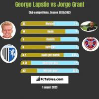 George Lapslie vs Jorge Grant h2h player stats