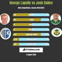 George Lapslie vs Josh Cullen h2h player stats