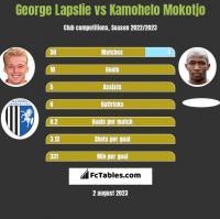 George Lapslie vs Kamohelo Mokotjo h2h player stats