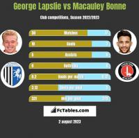 George Lapslie vs Macauley Bonne h2h player stats