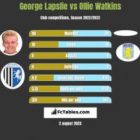 George Lapslie vs Ollie Watkins h2h player stats