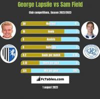 George Lapslie vs Sam Field h2h player stats