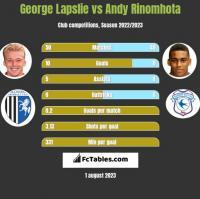 George Lapslie vs Andy Rinomhota h2h player stats