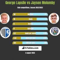 George Lapslie vs Jayson Molumby h2h player stats