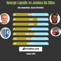 George Lapslie vs Joshua Da Silva h2h player stats