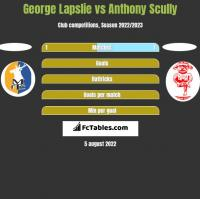 George Lapslie vs Anthony Scully h2h player stats
