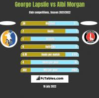 George Lapslie vs Albi Morgan h2h player stats