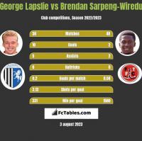 George Lapslie vs Brendan Sarpeng-Wiredu h2h player stats