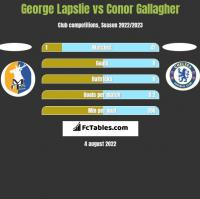 George Lapslie vs Conor Gallagher h2h player stats