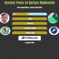 Aynsley Pears vs Bartosz Białkowski h2h player stats