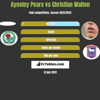 Aynsley Pears vs Christian Walton h2h player stats