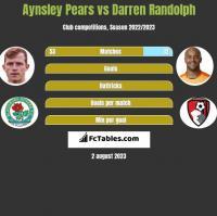 Aynsley Pears vs Darren Randolph h2h player stats