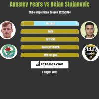 Aynsley Pears vs Dejan Stojanovic h2h player stats