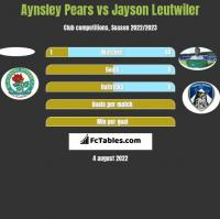 Aynsley Pears vs Jayson Leutwiler h2h player stats