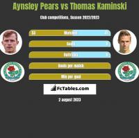 Aynsley Pears vs Thomas Kaminski h2h player stats