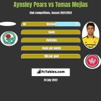 Aynsley Pears vs Tomas Mejias h2h player stats