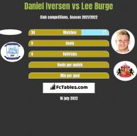 Daniel Iversen vs Lee Burge h2h player stats
