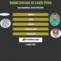 Daniel Iversen vs Lewis Price h2h player stats