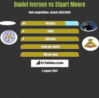 Daniel Iversen vs Stuart Moore h2h player stats