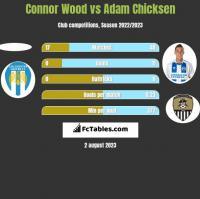 Connor Wood vs Adam Chicksen h2h player stats
