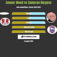 Connor Wood vs Cameron Burgess h2h player stats