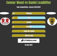 Connor Wood vs Daniel Leadbitter h2h player stats