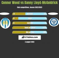 Connor Wood vs Danny Lloyd-McGoldrick h2h player stats