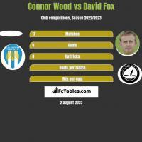 Connor Wood vs David Fox h2h player stats