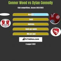 Connor Wood vs Dylan Connolly h2h player stats