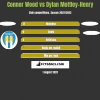 Connor Wood vs Dylan Mottley-Henry h2h player stats