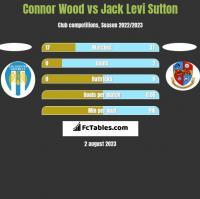 Connor Wood vs Jack Levi Sutton h2h player stats