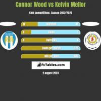 Connor Wood vs Kelvin Mellor h2h player stats