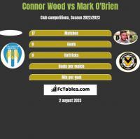 Connor Wood vs Mark O'Brien h2h player stats