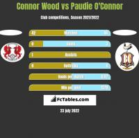 Connor Wood vs Paudie O'Connor h2h player stats