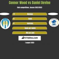 Connor Wood vs Daniel Devine h2h player stats