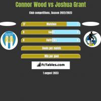 Connor Wood vs Joshua Grant h2h player stats