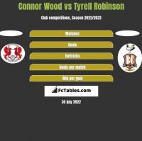 Connor Wood vs Tyrell Robinson h2h player stats