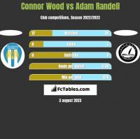 Connor Wood vs Adam Randell h2h player stats