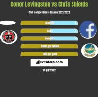 Conor Levingston vs Chris Shields h2h player stats