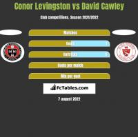 Conor Levingston vs David Cawley h2h player stats