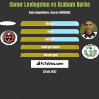 Conor Levingston vs Graham Burke h2h player stats